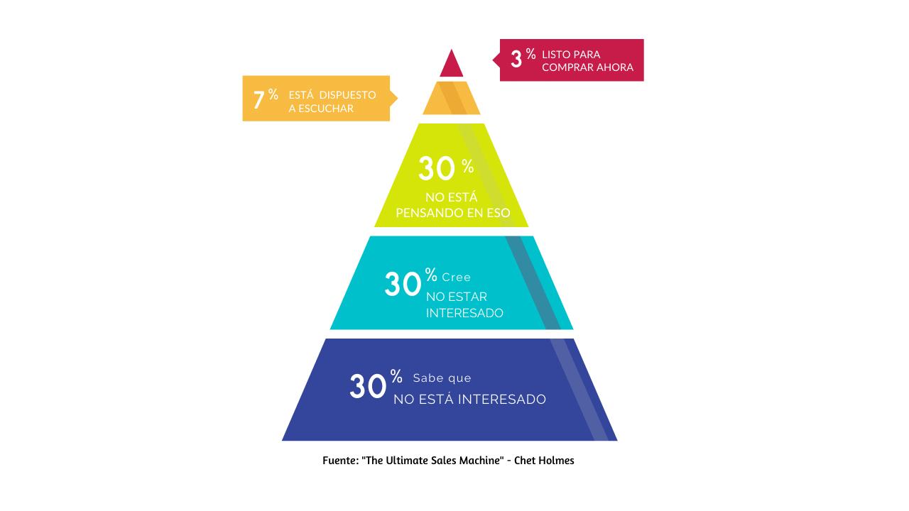 Piramide Chet Holmes | InsightB2B